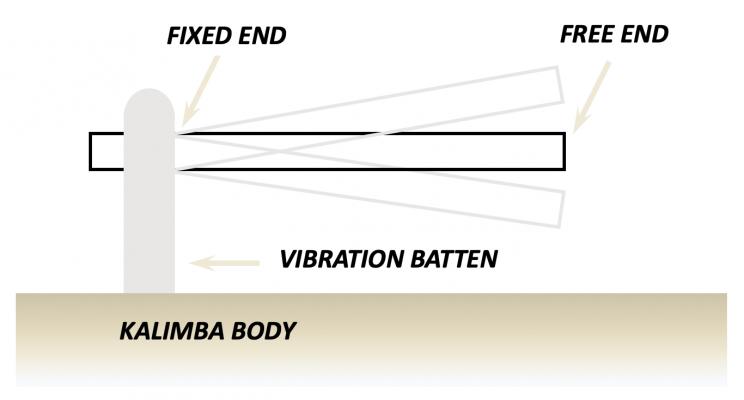 Wie Kalimba Klang erzeugt